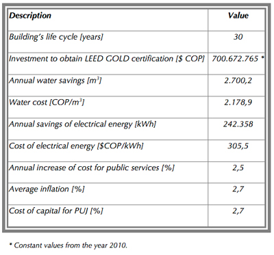 Economic Benefits Of Leed Certification A Case Study Of