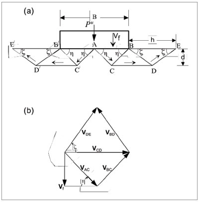 Closed-form solutions for bearing capacity of footing on