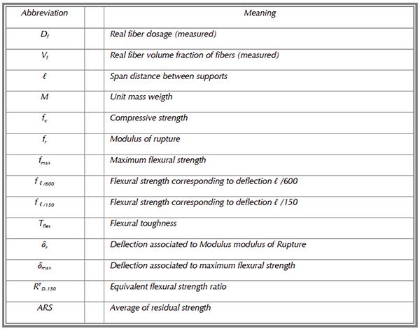 Flexural mechanical properties of steel fiber reinforced