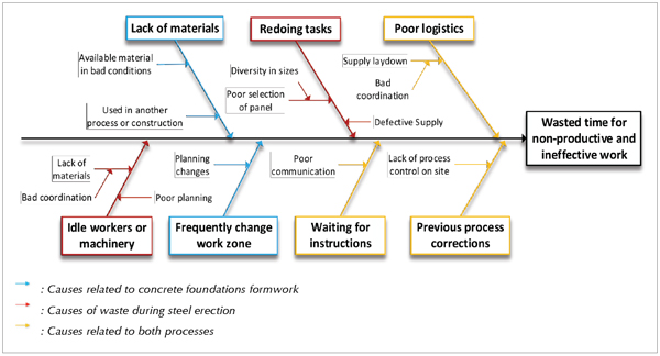 Towards zero process waste through supply chain integration in steel fishbone diagram of observed causes leading to time wastes ccuart Image collections