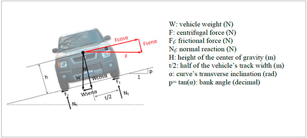 Estimation of heavy vehicle rollover potential using reliability